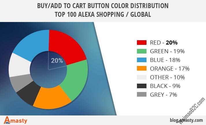 购物按钮颜色