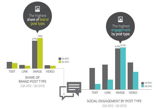 社交网络营销